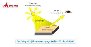 các thông số kỹ thuật của đèn led