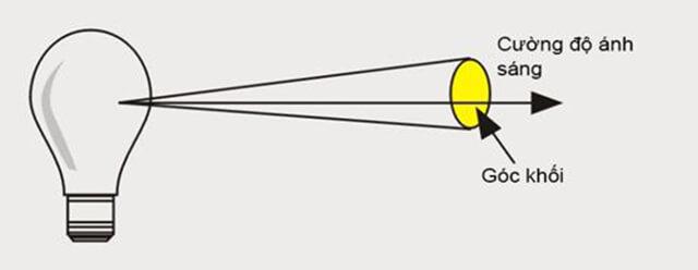 cường độ ánh sáng