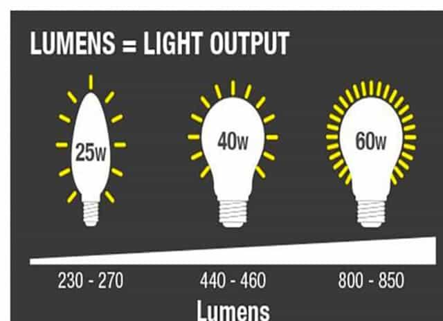quang thông cần biết